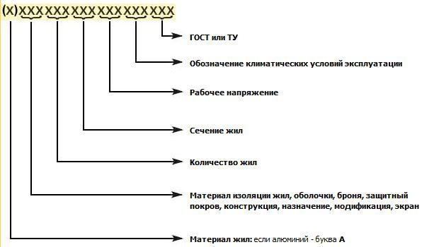 Маркировка провода – это буквенно-числовое его обозначение