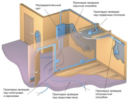 Домашняя проводка обычно делается внутри стен
